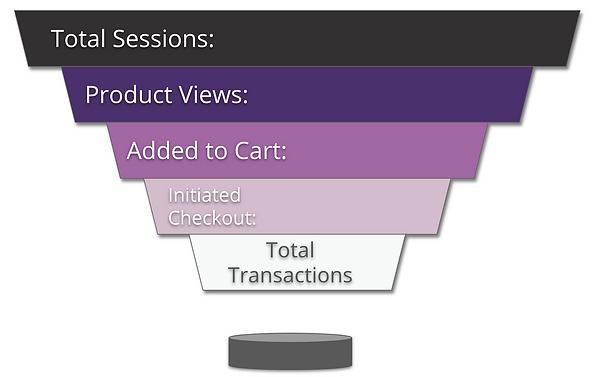 KaeRae Marketing - Sales Funnel Example.