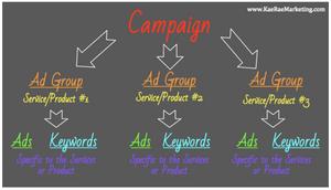 Google Ads - Google Ad Words - Google AdWords - Google Expert