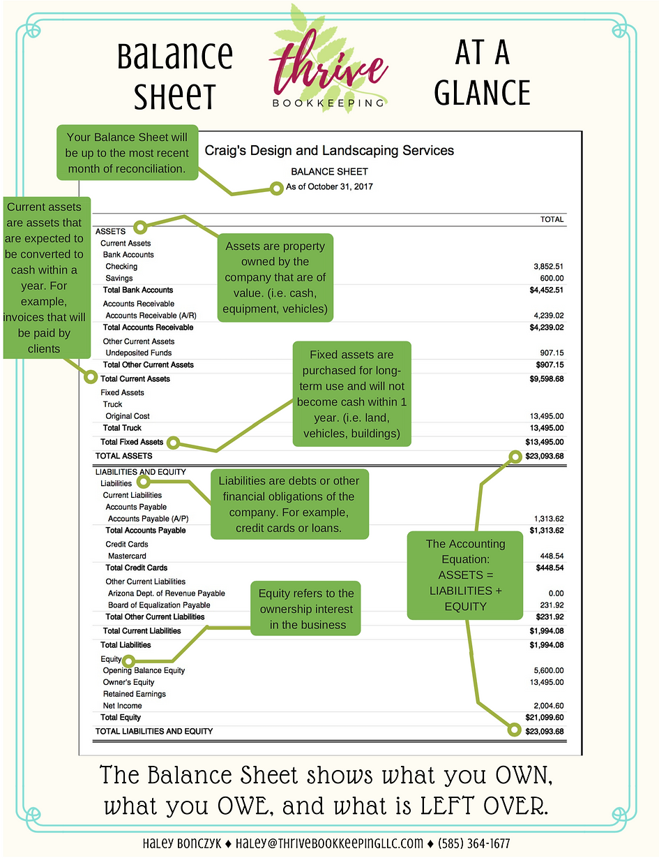 Thrive Bookkeeping - Balance Sheet at a Glance