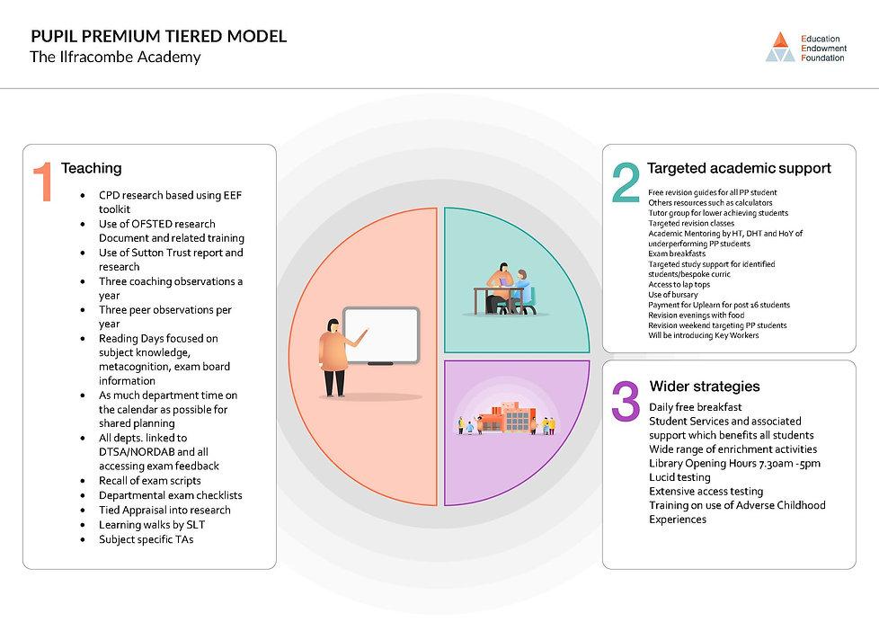PP Tiered Model Editable.jpg