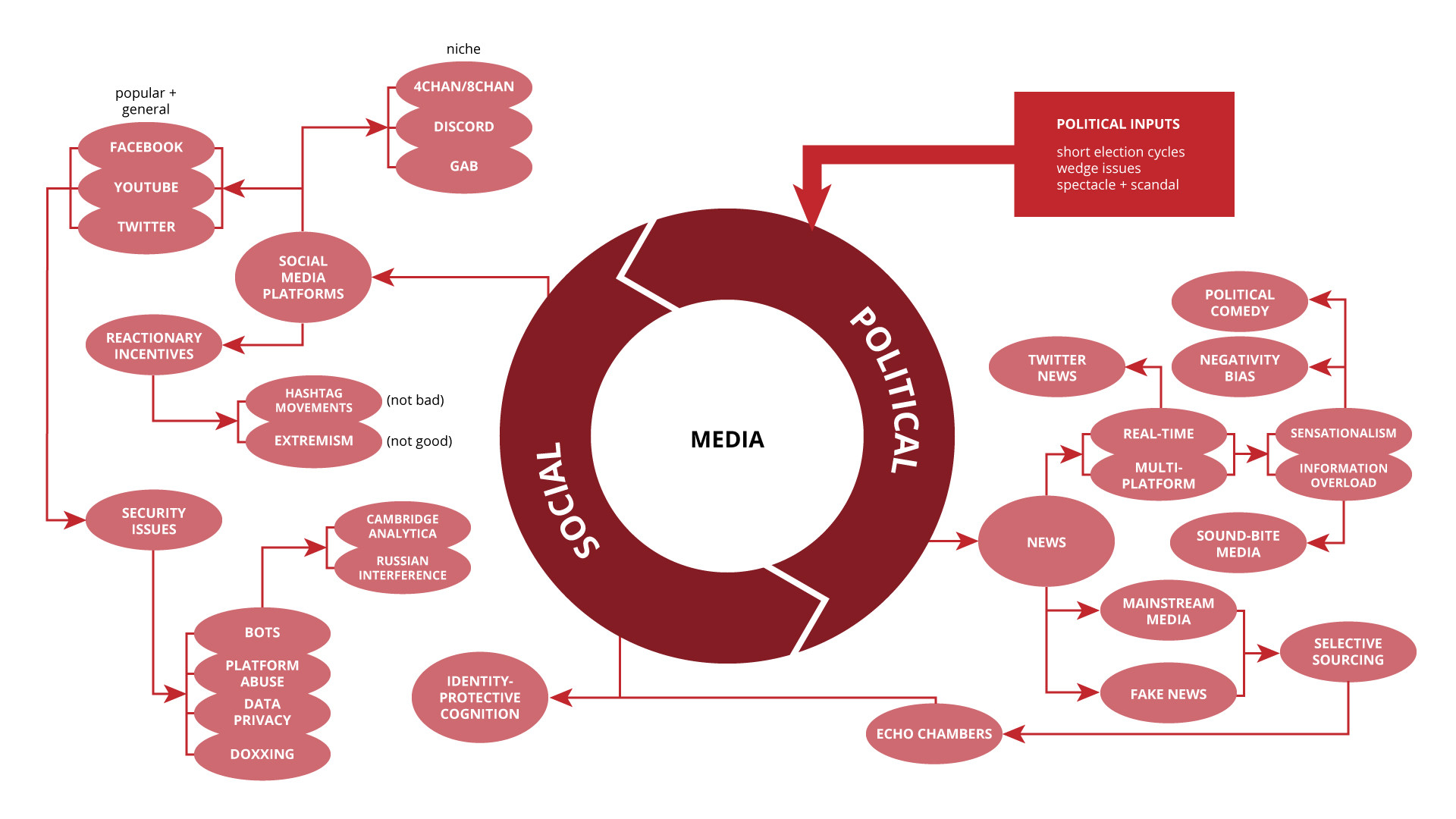 Media systems map