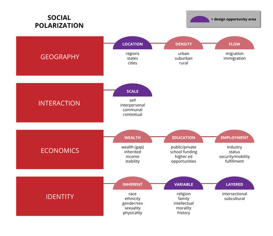 Social systems map (detail)