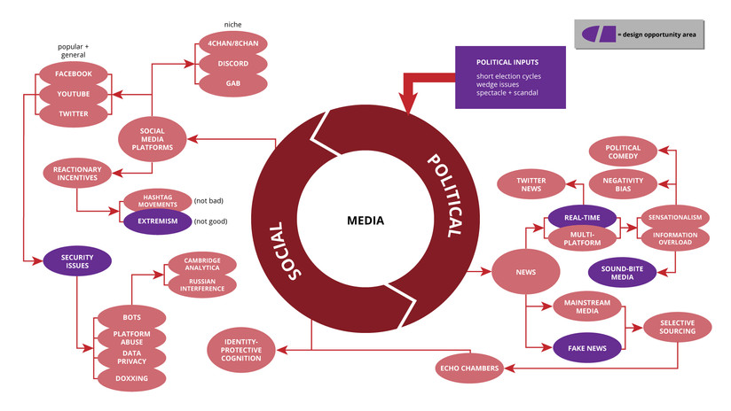 Media systems map (detail)