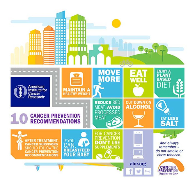 National Cancer Prevention Month - Did You Know...