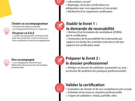 LE DISPOSITIF VAE : VALIDATION DES ACQUIS DE L'EXPÉRIENCE 🧐