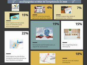 ANALYSE BILAN DE COMPETENCES AL EVOLUTION 2020