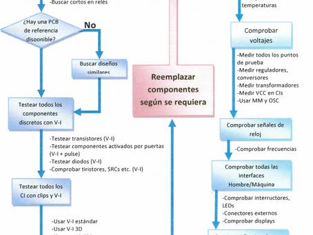 La reparación electrónica ¿trabajo o suposiciones?