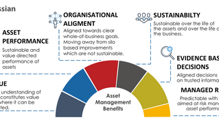 Asset Management: What are the benifits?