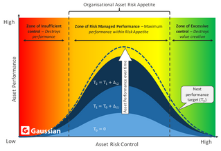 Risk Managed Performance