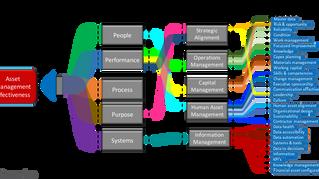 Visualizing Asset Management Contribution