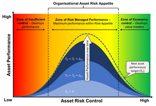 Have you defined your organisational risk appetite, yet?