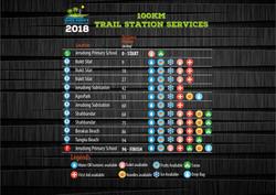BBTC2018 100km Services