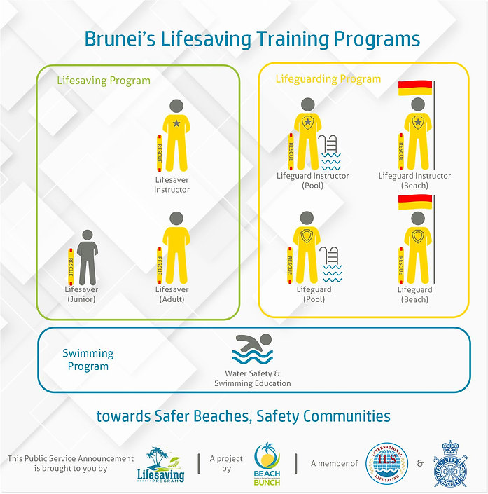 Brunei Lifesaving Training Program Struc