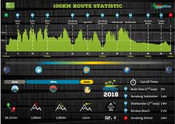 BBTC2018 100km Route Stats