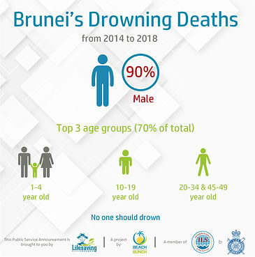 Drowning by Age Group.jpg