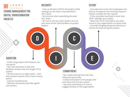 DICE is the most effective Change Management framework