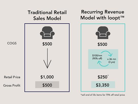 210208_Rental vs Sale Math_V3(simplified