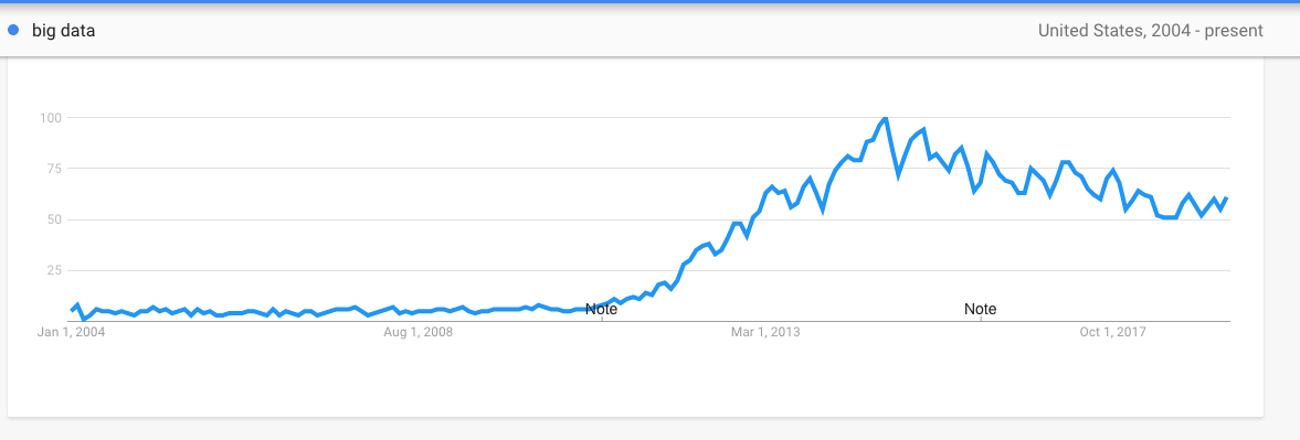 "Google Trends: ""Big Data"""