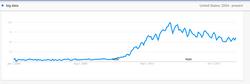 "Google Trends: ""Big Data"""