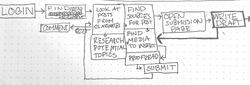 Sketching Student Experience