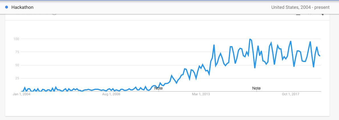 "Google Trends: ""Hackathon"""