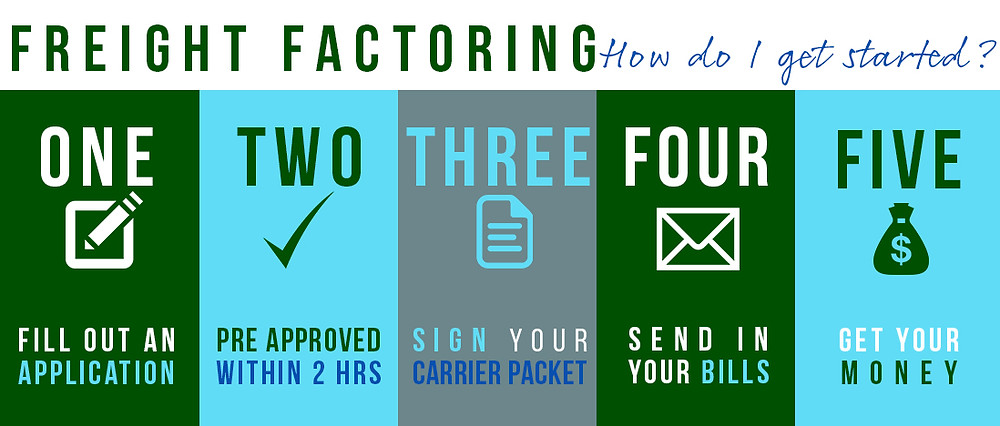 Five steps to get started with freight factoring