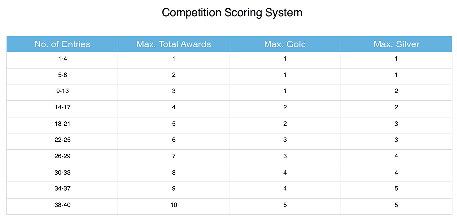 competition scoring system