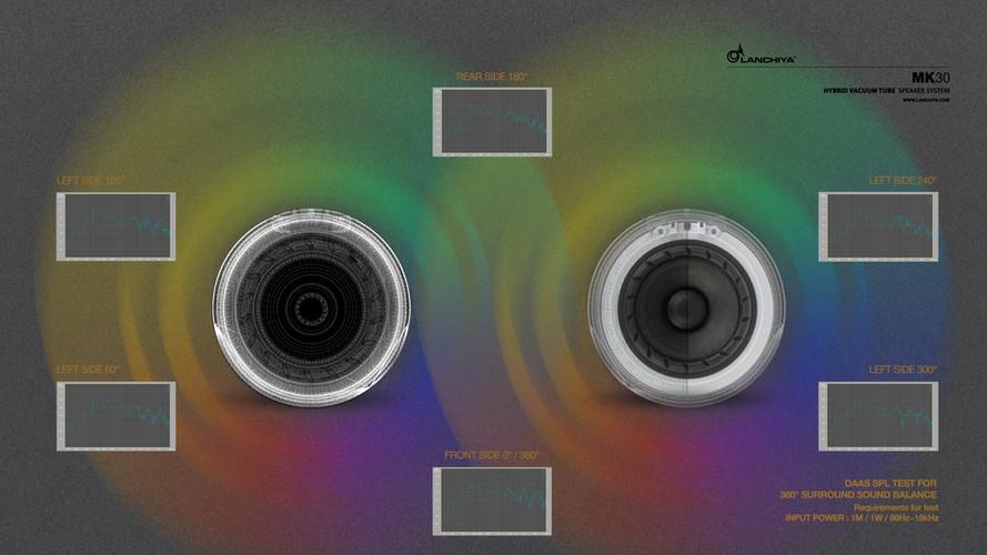 360° Surround sound balance