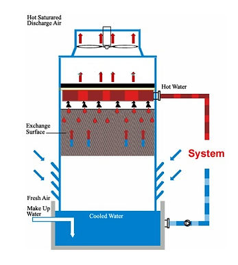 How Cooling Tower Work