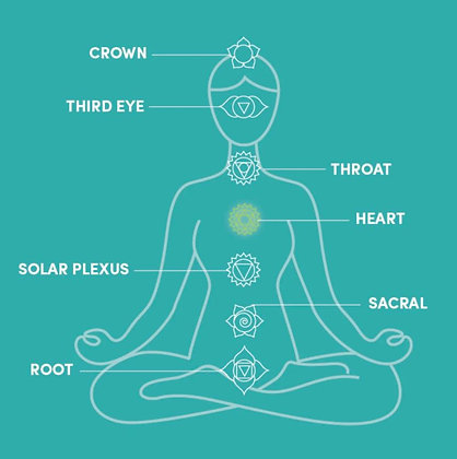 BIT 1 | The 7 Main Chakras & How to Activate Them