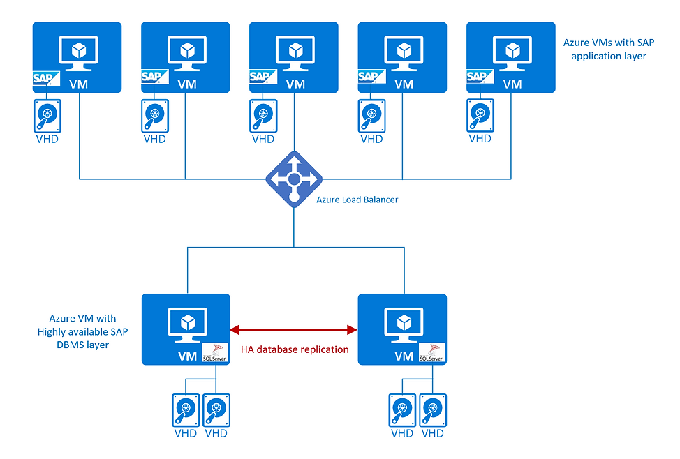 database-high-availability-configuration