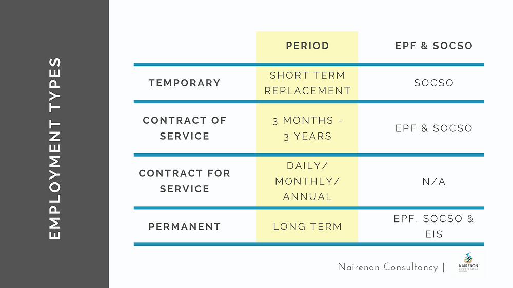 Different types of employment contracts in Malaysia and their statutory entitements by law.