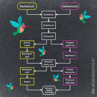 PROCÉS de conservació-restauració (pas a pas i amb exemples)