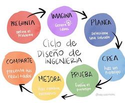 Engineering Design Cycle in Spanish _#sk
