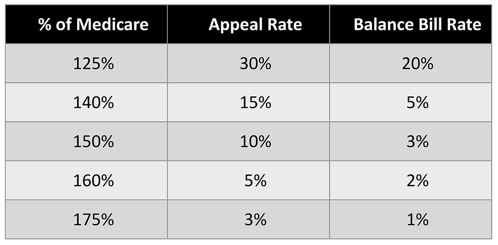 Appeal Rate and Balance Bill Rate Chart