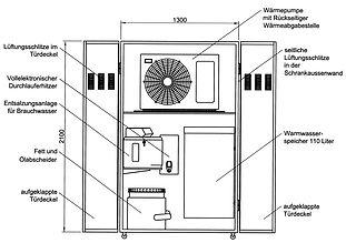 Wurstbraterei Reisinger patentiert Patentamt Energieversorgung