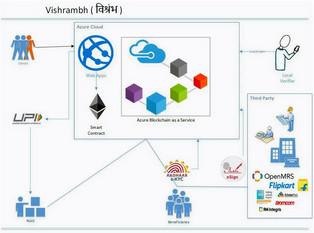Project Vishrambh