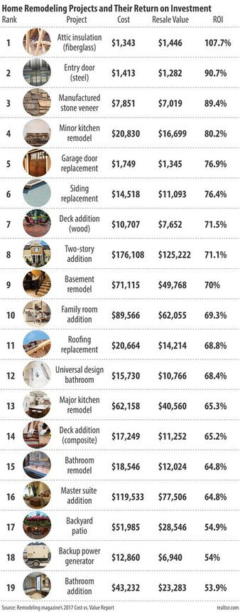 The Renovations That Will Pay Off the Most for Your Home in 2018