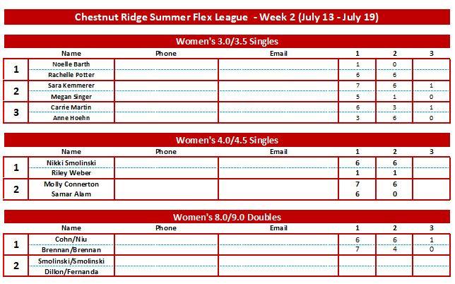 Women's Scores Week 2.JPG