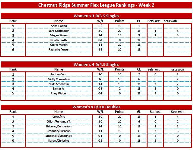 Women's Standings Week 2.JPG