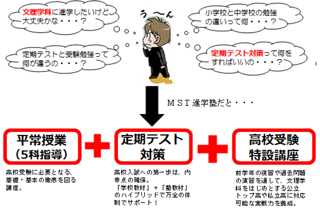 MST進学塾 瓢箪山 高校入試 文理学科