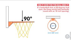 """Washington Post: """"Shooting Angle has Big Effect on the Chances of Scoring."""""""
