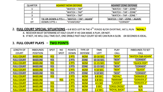 Special Situations Cheat Sheet