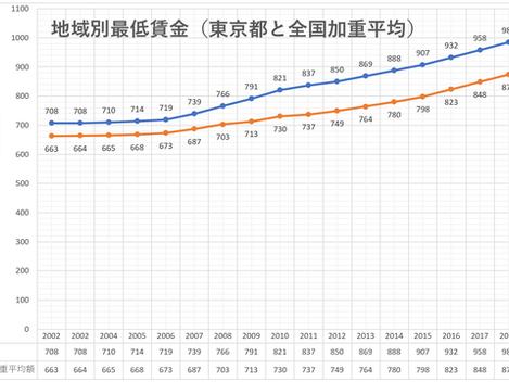 最低賃金の改正(令和元年・2019年)