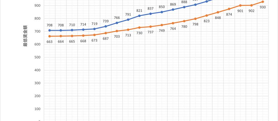 最低賃金の改正(令和3年・2021年)