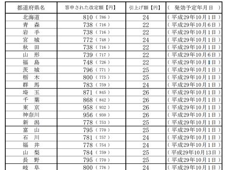 最低賃金の改正(平成29年・2017年)