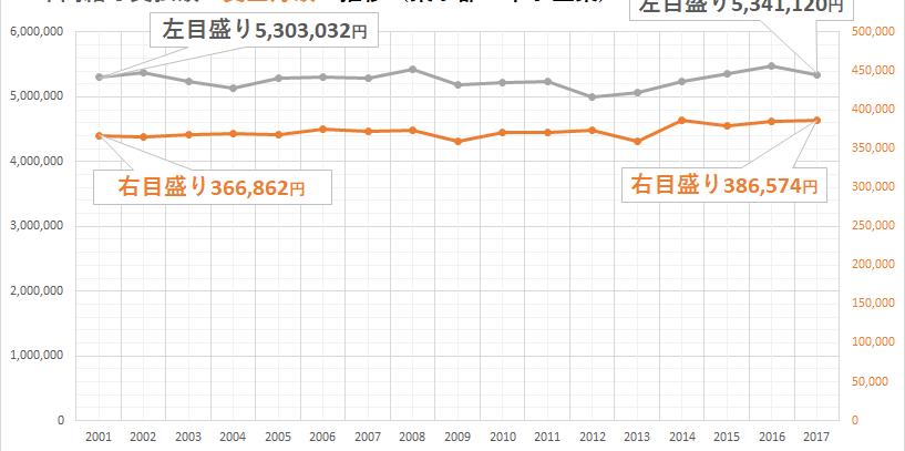 東京都中小企業の賃金調査結果