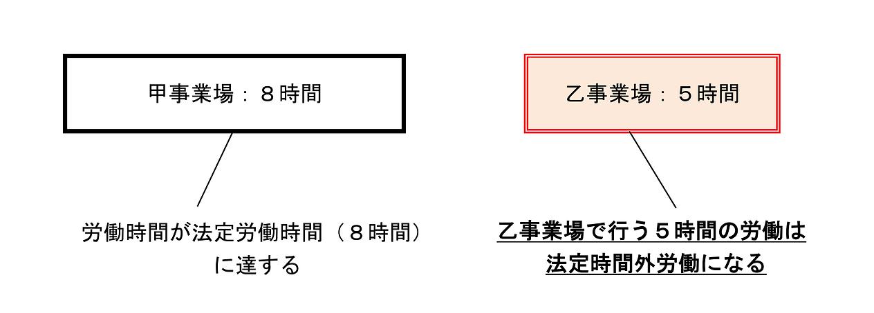 副業・兼業の労働時間管理等実例(1)