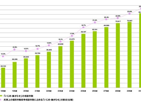 2020年(令和2年)6月1日から、職場におけるパワーハラスメント対策が義務化(中小企業は2022(令和4)年3月31日まで努力義務)