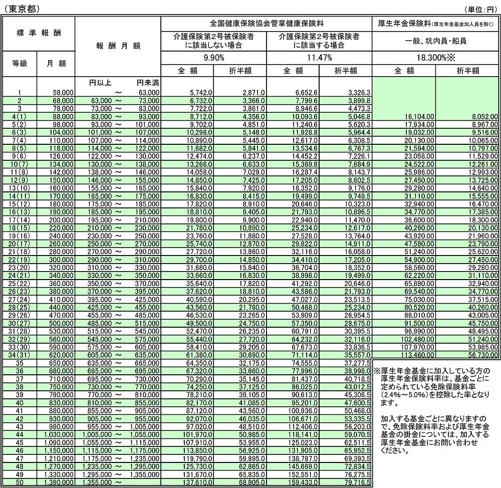 保険 表 額 厚生 の 健康 年金 保険 料 保険
